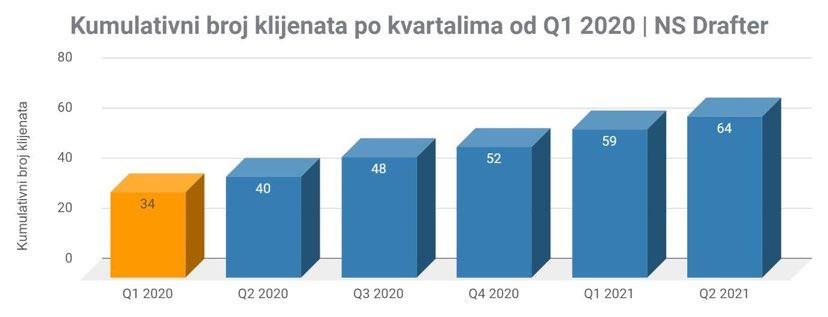 kumulativni-broj-klijenata-po-kvartalima-2020